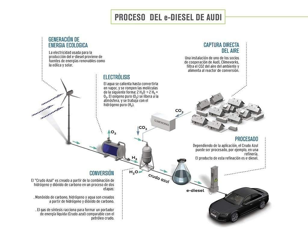 Informe de Responsabilidad Social Corporativa- Grupo Audi- Audi e-diesel