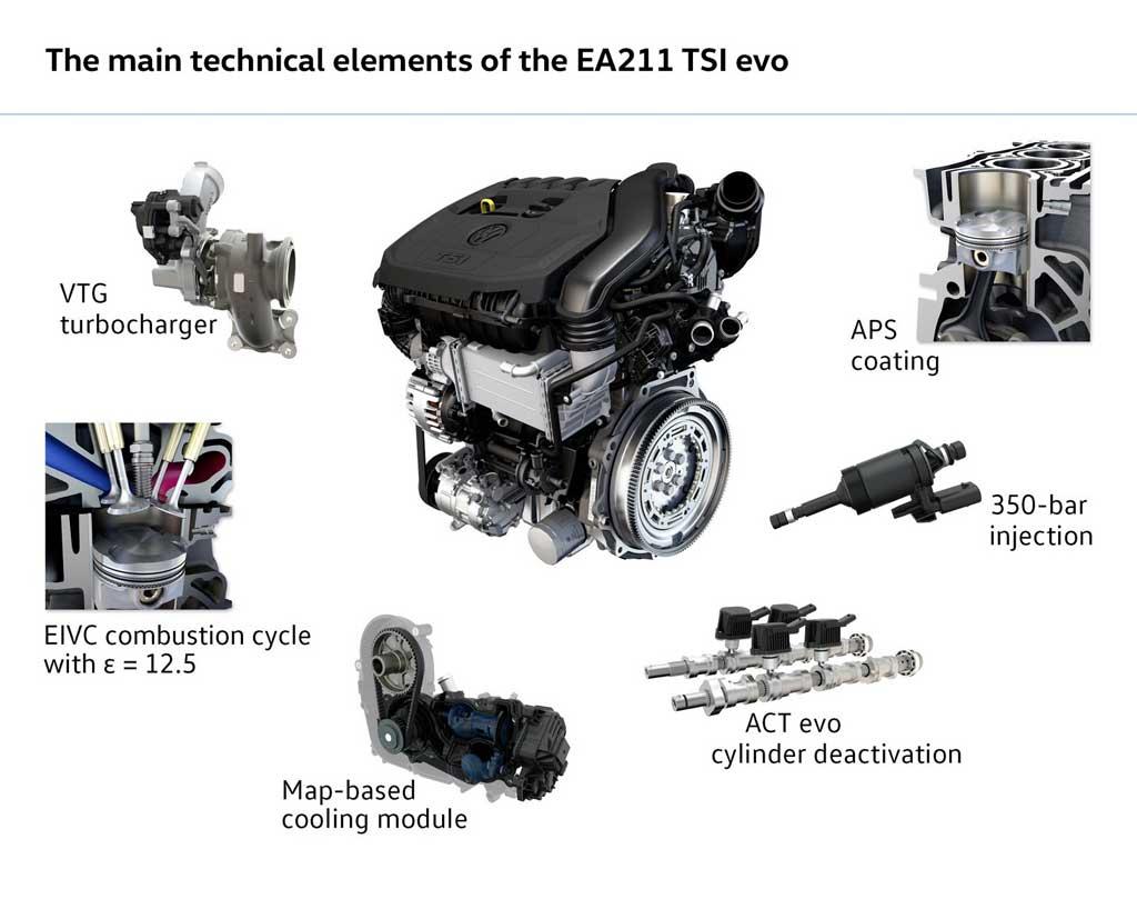 el nuevo motor tsi de volkswagen con turbo de geometr a. Black Bedroom Furniture Sets. Home Design Ideas