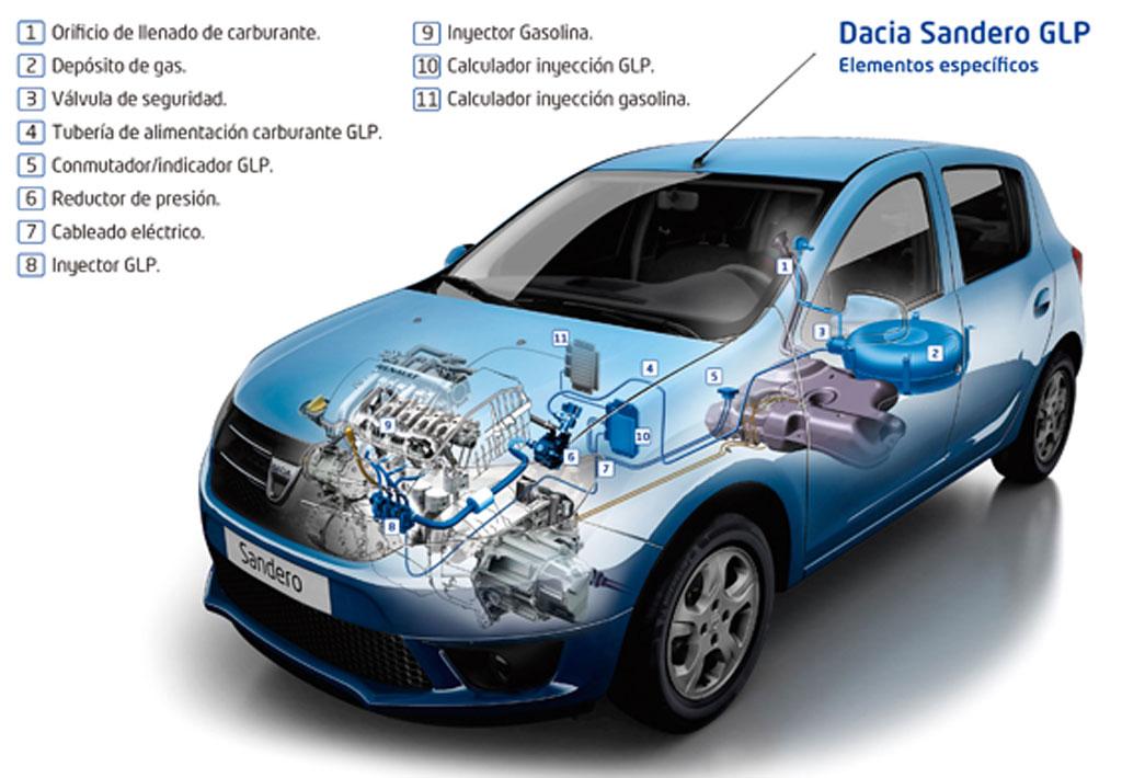GLP partes del motor de un Dacia Sandero