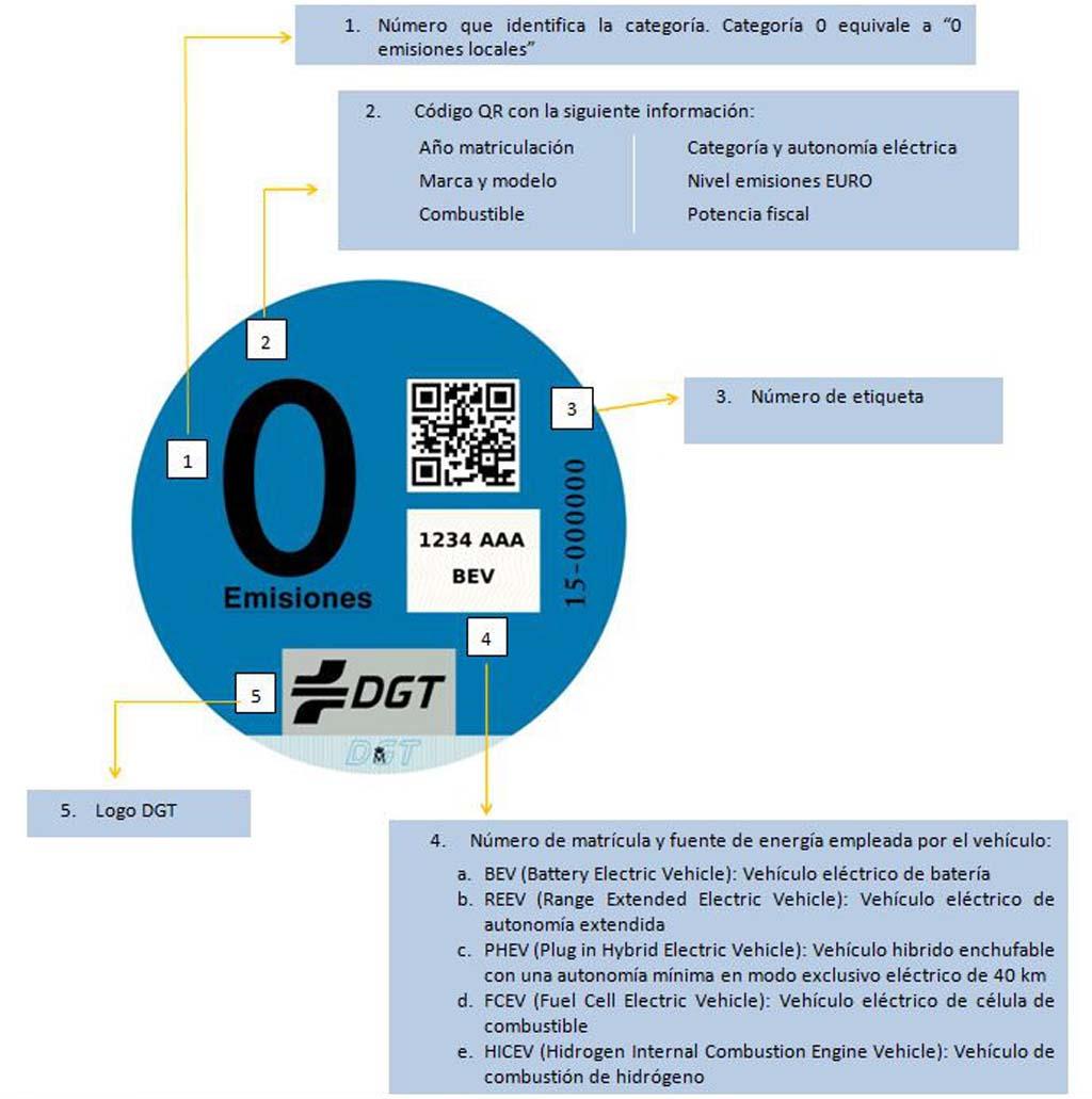 explicacion etiqueta DGT emisiones