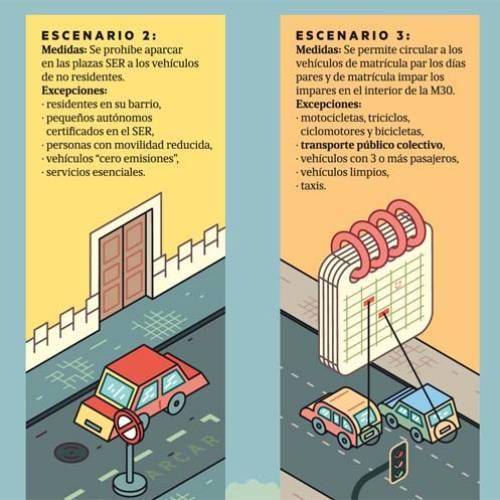 Así es el protocolo anticontaminación de Madrid