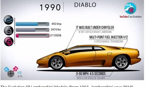 Del 350 GT al Urus, así ha evolucionado Lamboghini en sus 55 años de historia
