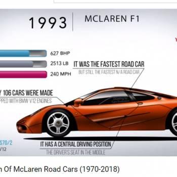 Así han evolucionado los coches de calle de McLaren (vídeo)