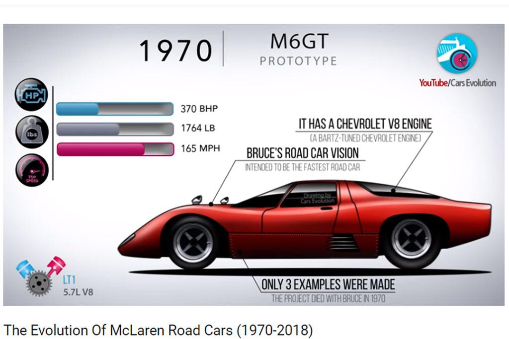 Evolución coches calle McLaren