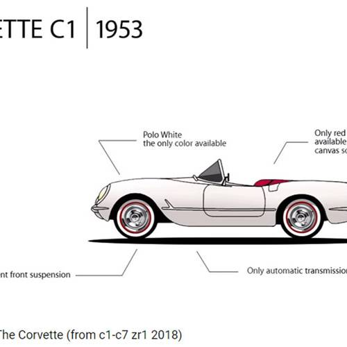 Chevrolet Corvette: así ha evolucionado uno de los iconos yanquis
