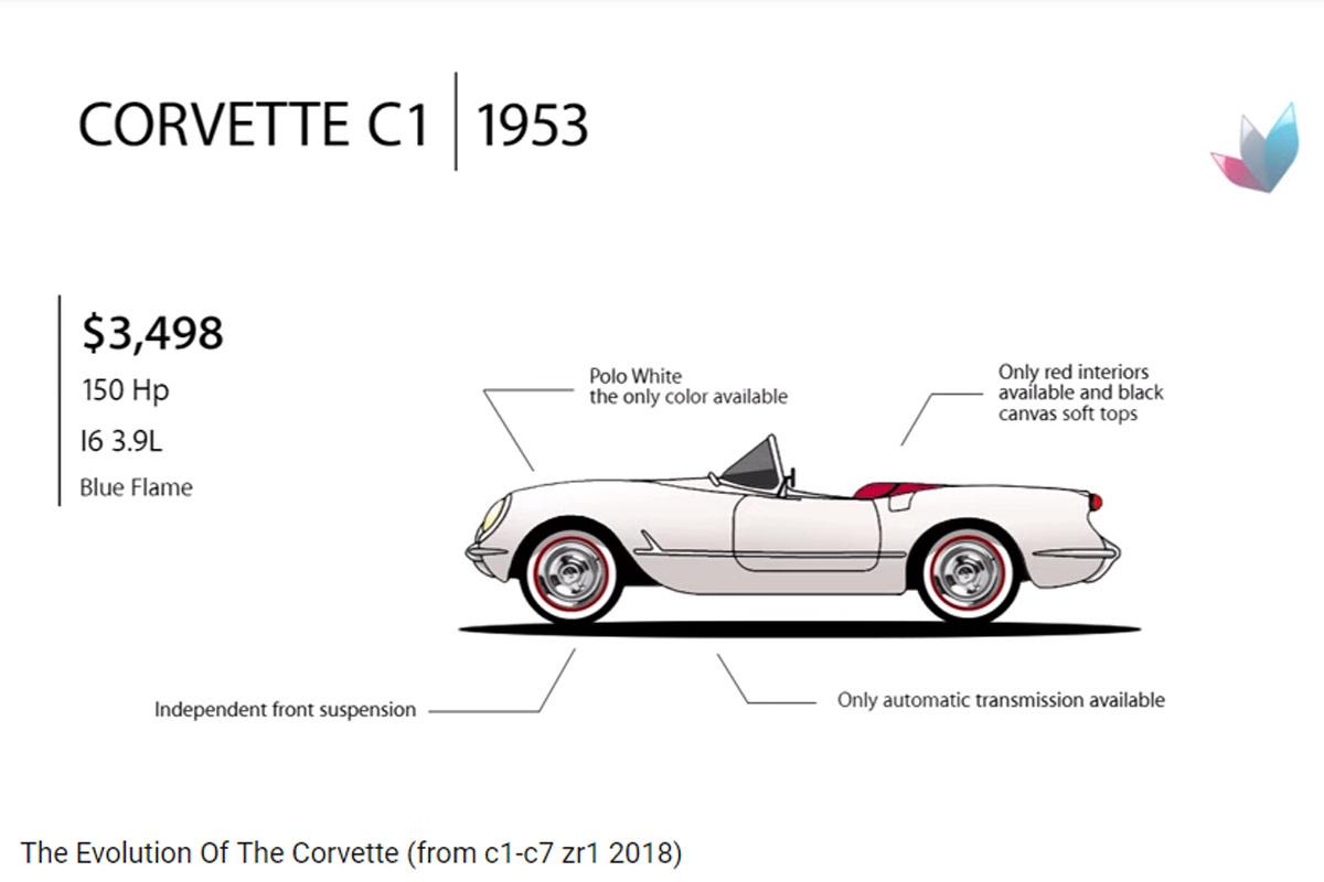 chevrolet corvette  as u00ed ha evolucionado uno de los iconos