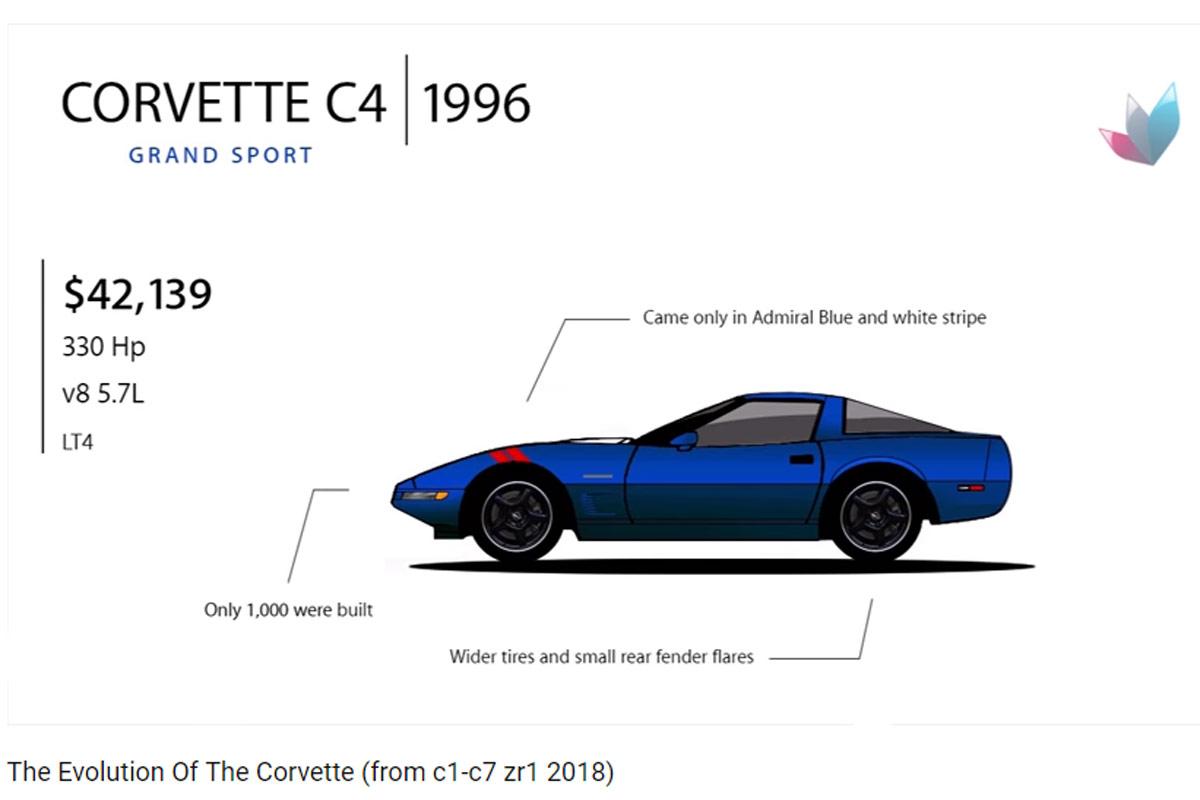 Evolución Chevrolet Corvette
