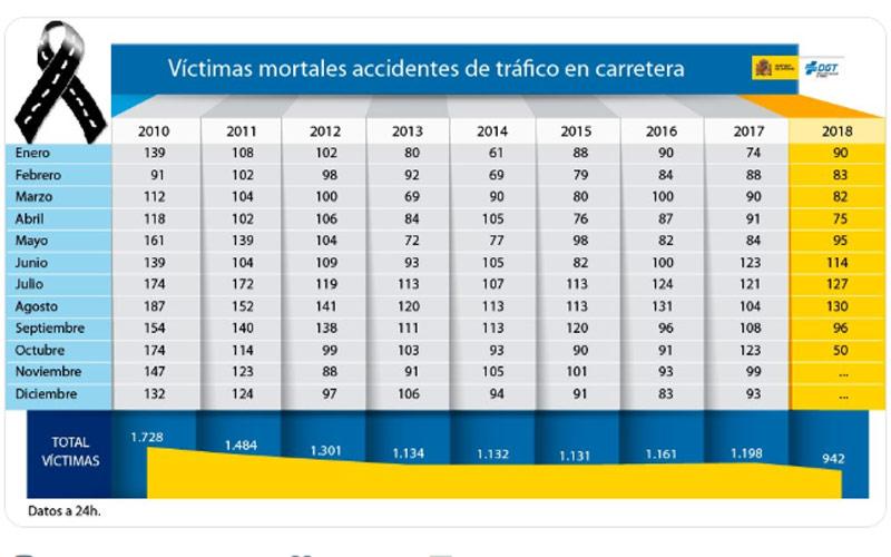 Víctimas mortales