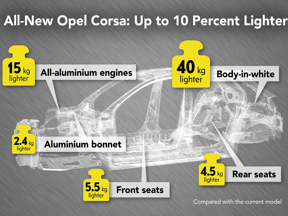 Opel Corsa 2019 peso