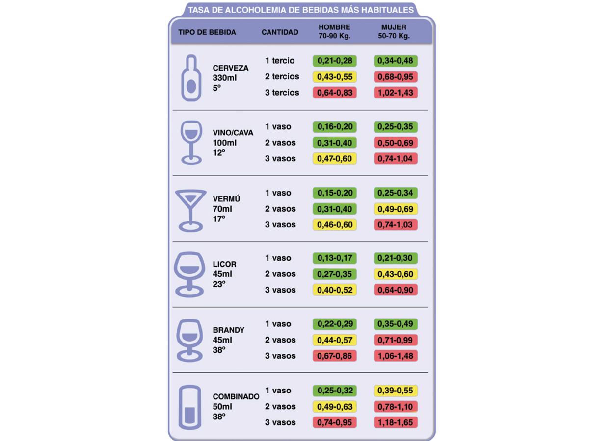 tabla positivos en un control