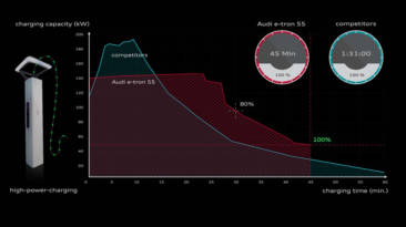 Curva de recarga coche eléctrico Audi