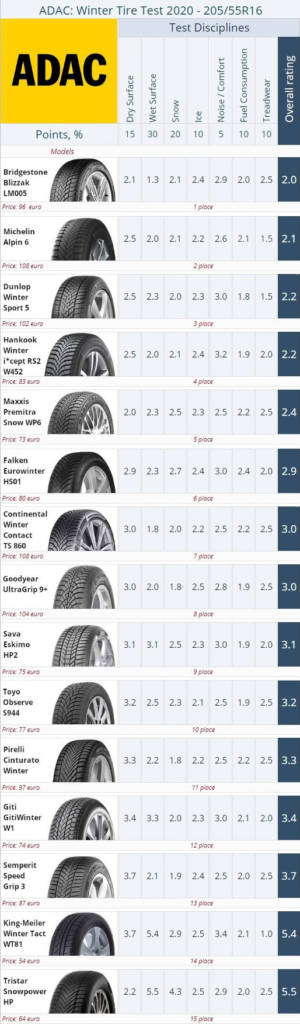adac-winter-tire-test-r16